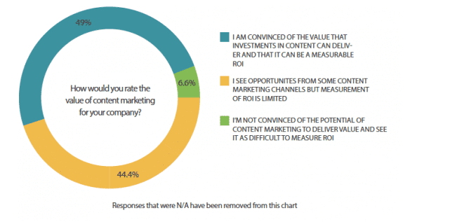 Investing in a great content marketing strategy can help businesses navigate the content marketing world.