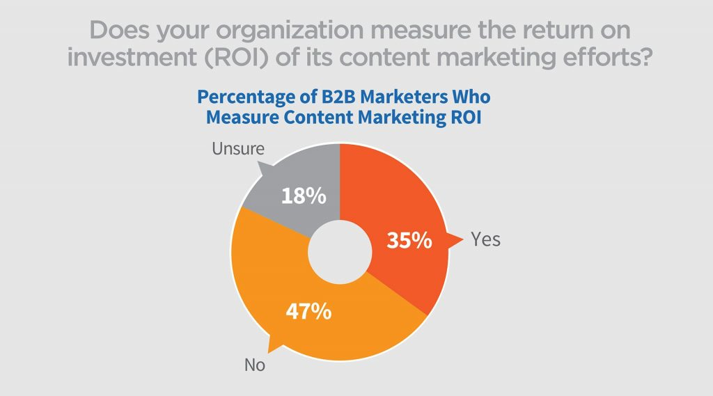 companies that track their content marketing roi