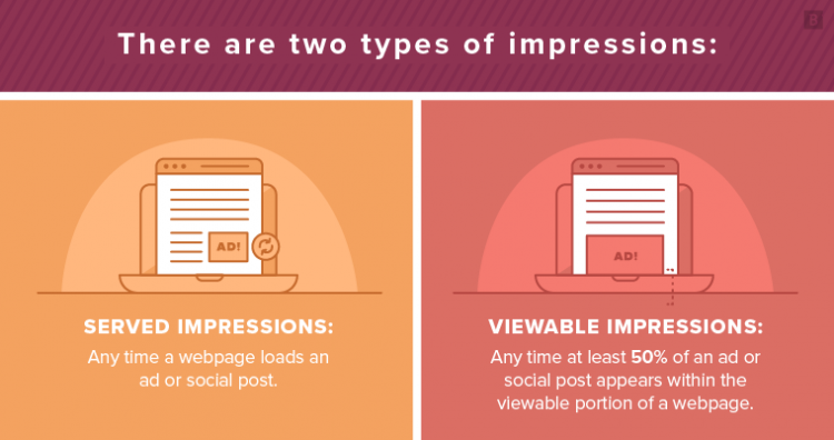 The two types of impressions in social media analytics.