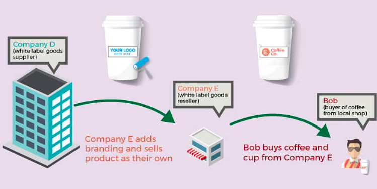 how white labeling can help in scaling a business