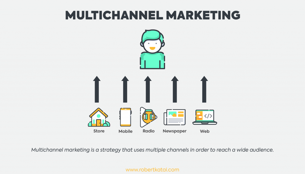 Definition of multichannel marketing
